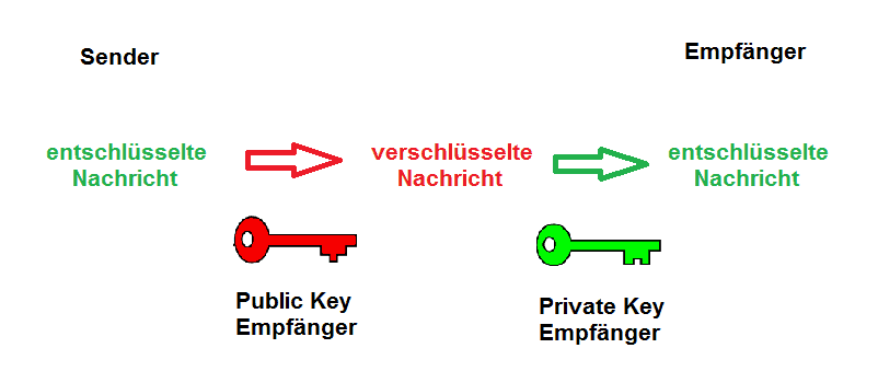 Public-Private-Key-Verfahren